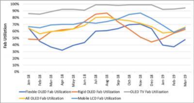 DSCC:2019年一季度柔性OLED利用率较低