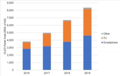 DSCC降低2019年OLED收入预测