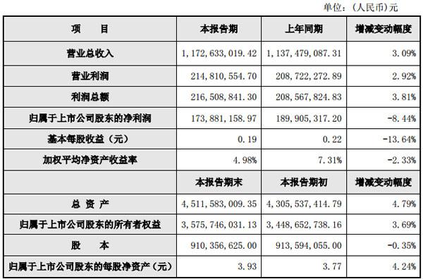 威创股份发布2018年度业绩快报