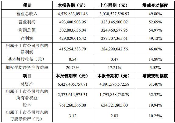 洲明科技发布2018年度业绩快报