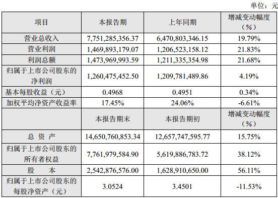 利亚德发布2018年度业绩快报