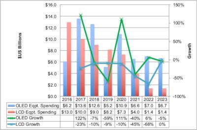 DSCC:2018年OLED设备支出下降7%,2019年将进一步下降59%
