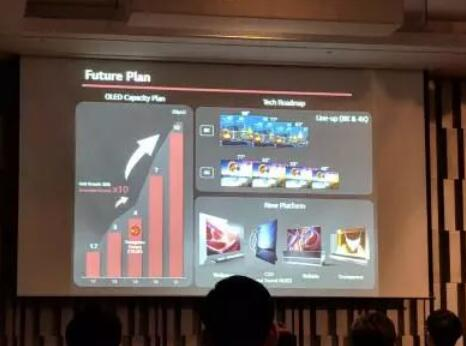 LGD计划生产48寸OLED,OLED电视将加速普及