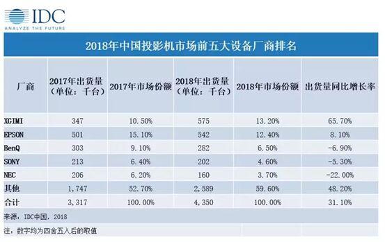 IDC 2018年中国投影机市场报告出炉  极米出货量居第一