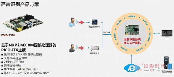 打造多媒体数字展厅 华北工控护航全程