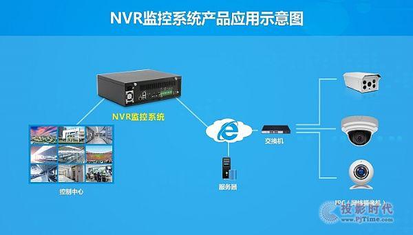 NVR系统成主流 华北工控如何用对