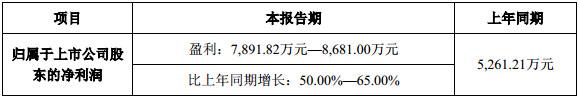 洲明科技发布2019年第一季度业绩预告