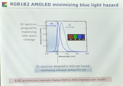 UDC:RGB1B2 AMOLED架构可最大限度减少蓝光危害