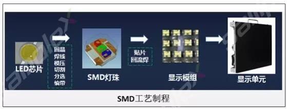 SMD封装技术