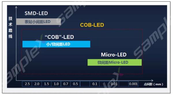 LED显示屏不同封装工艺对应物理间距的分布