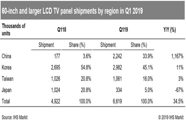 中国面板制造商开始主导大型液晶电视面板市场