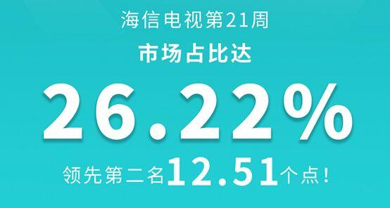 21周彩电报告:海信U7雄踞彩电畅销榜榜首 激光电视稳居行业第一