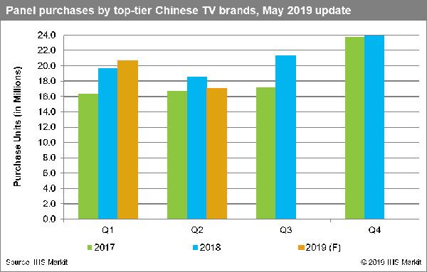 IHS Markit:中美贸易摩擦促使电视制造商削减显示面板需求