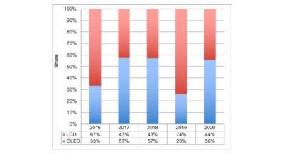DSCC:OLED设备支出将在2020年反弹