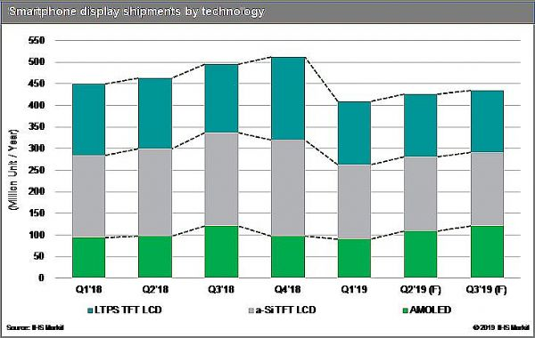 IHS Markit:中美贸易摩擦加剧智能手机市场危机