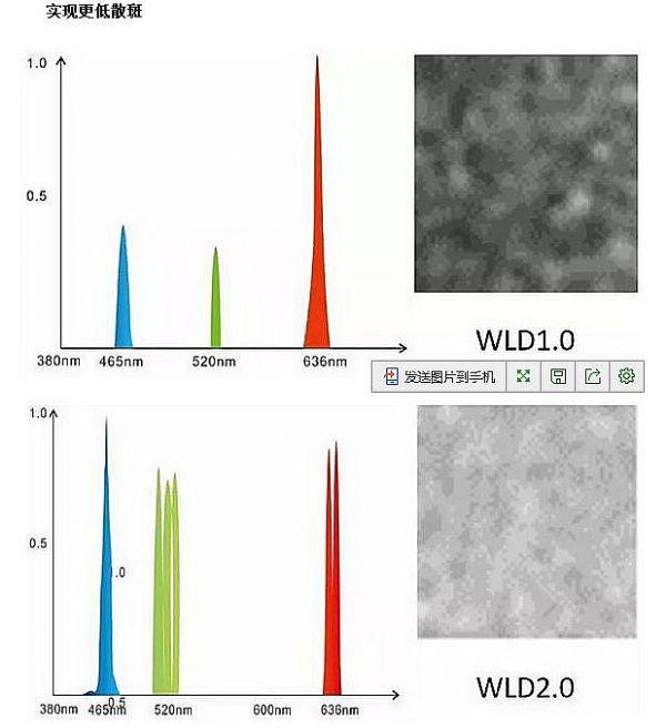 激光投影新神器:白色光源WLD