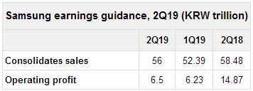 三星2Q19营业利润同比下降56%