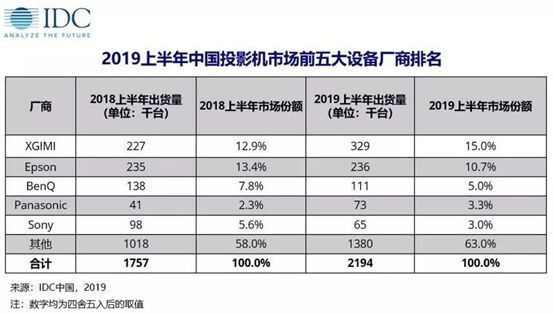 极米持续领跑中国投影市场 三款新品引领行业创新方向