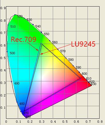 明基激光工程投影机LU9245性能测试
