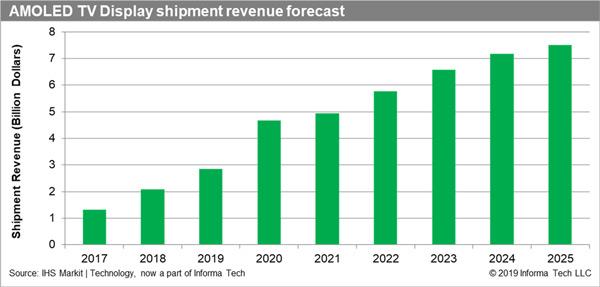 百亿美元加持,OLED会迎来春天吗