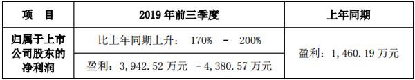 雷曼光电发布2019年前三季度业绩预告