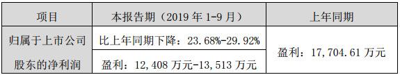 艾比森发布2019年前三季度业绩预告