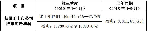 GQY视讯发布2019年前三季度业绩预告