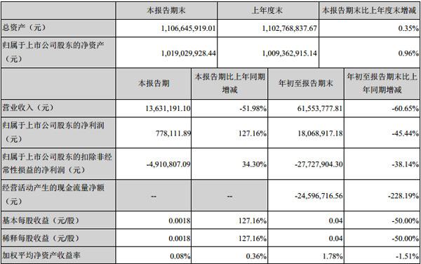 GQY视讯发布2019年第三季度报告正文