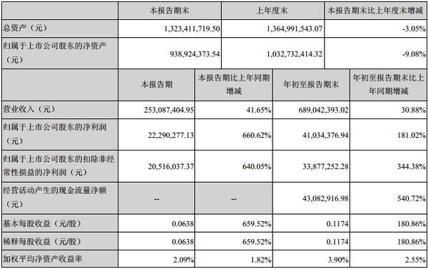雷曼光电发布2019年第三季度报告