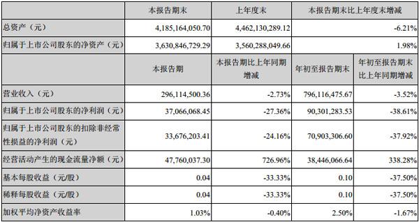 威创股份发布2019年第三季度报告
