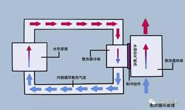观看密封循环原理图