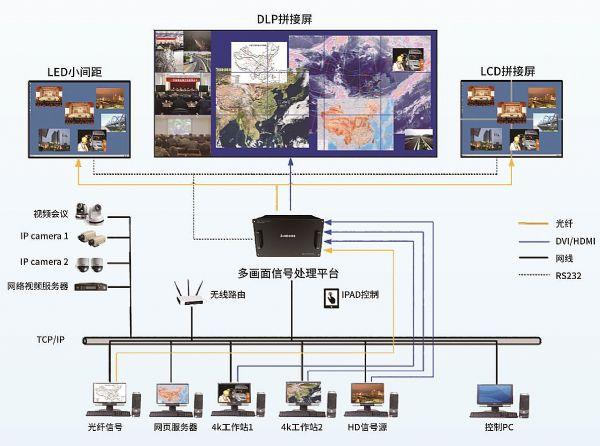 Lumens推出多画面信号处理平台