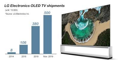 LG电子OLED电视出货量超500万台
