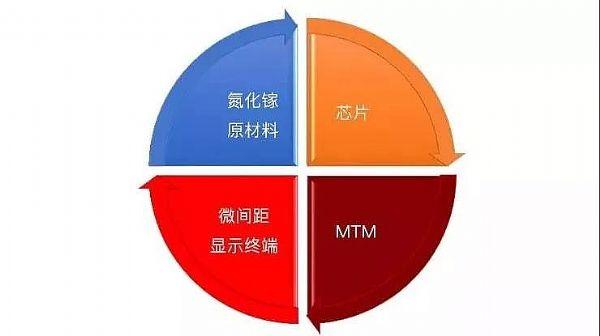 倒计时 MTM-FCOB 即将盛大发布,AET打造新一代显示技术