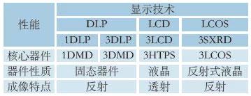 表3 目前投影机采用的几种显示技术