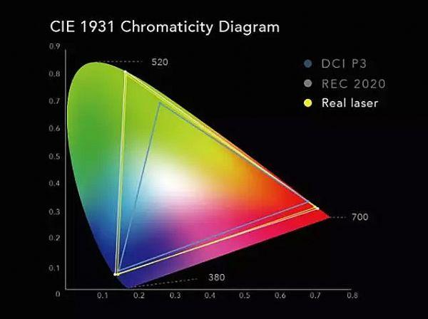 图1 激光光源的色域