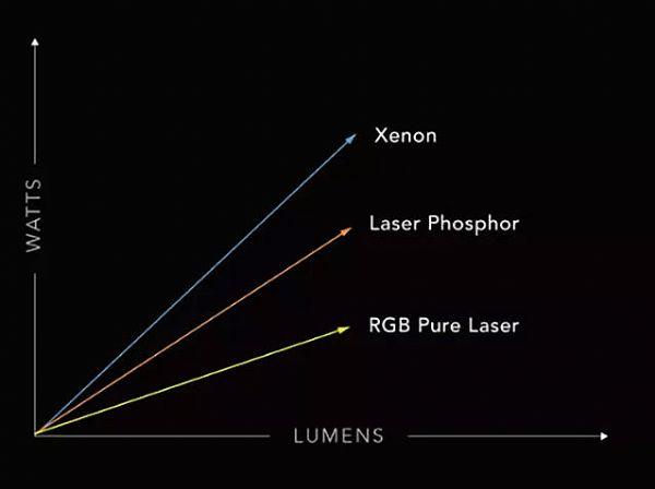 图2 不同光源适合的光通量