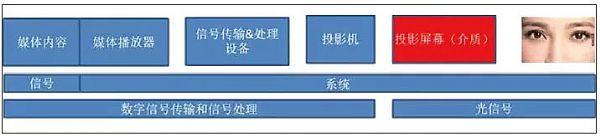 图4 典型投影显示系统的构成