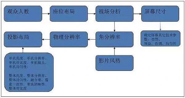 图5 系统设计需要考虑的因素