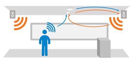 新品问世 索尼首款自动声向追踪麦克风登陆国内市场