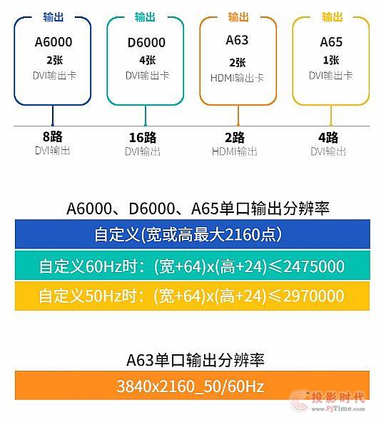 唯奥视讯4K系列 哪一款最适合你?