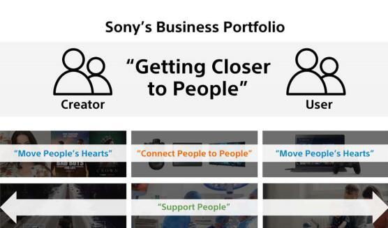"""""""更贴近人"""" - 索尼发布2020财年企业战略"""