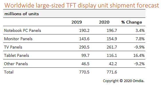 大尺寸TFT显示器市场出现复苏迹象