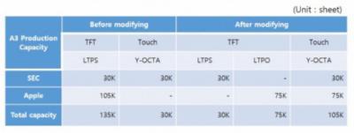 UBI:三星显示升级A3线以支持LTPO和Y-OCTA