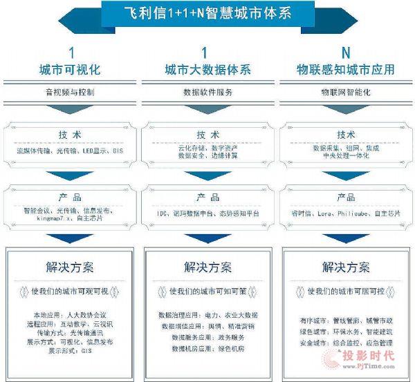 飞利信与大量之旅集团签署战略合作协议