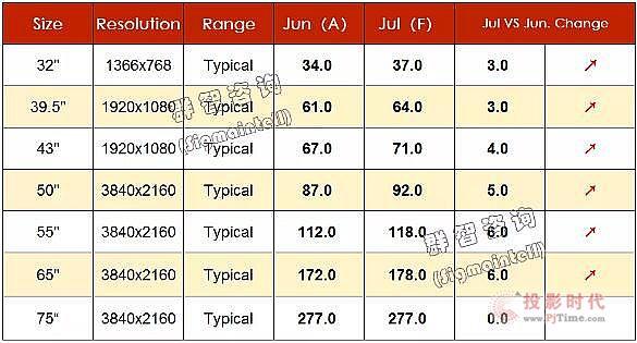 群智研究|2020年7月TV面板价格风向标(上旬版)