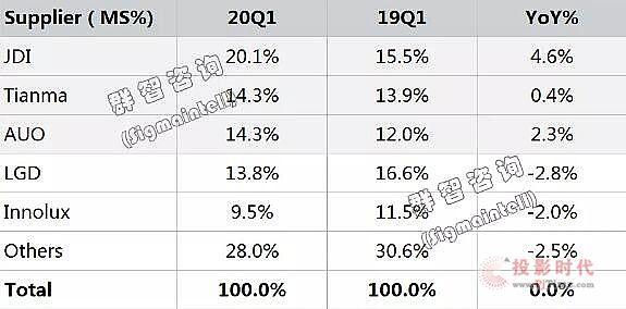2020年一季度全球车载显示市场分析总结
