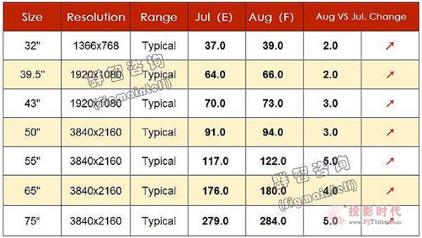群智研究 2020年7月TV面板价格风向标(下旬版)
