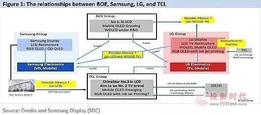 京东方、三星、LG、TCL华星光电四个集团的竞争与结盟将引领行业发展