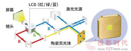 激光投影:那些必须了解的创新细节